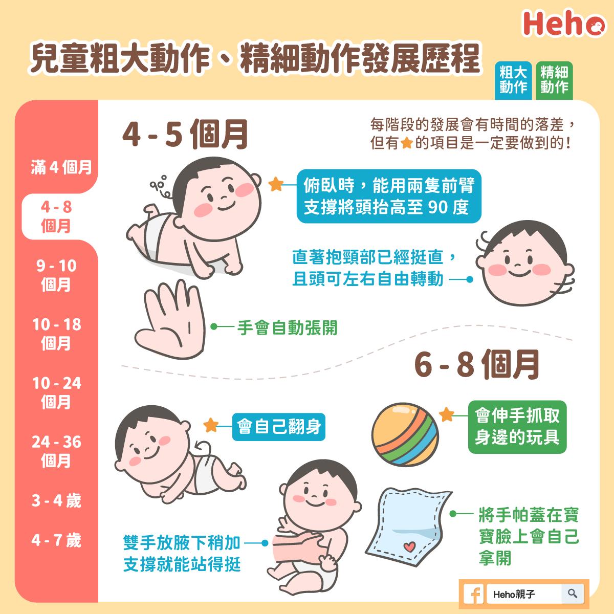 【圖解育兒】兒童發展歷程系列:0~6 歲粗大動作/精細動作這樣看