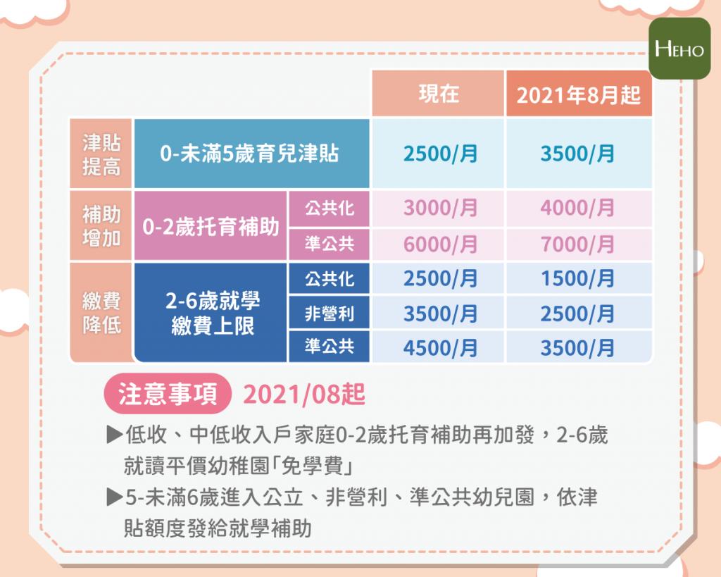 整理包/2021 年 8 月育兒津貼調漲為 3500!一次搞懂育兒津貼、托育及幼兒園補助怎麼領