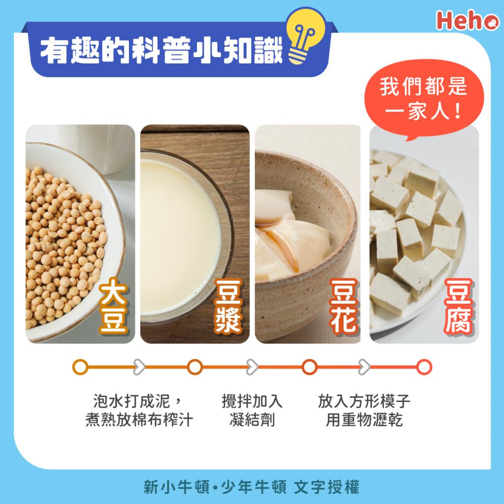 有趣的科普小知識:大豆怎麼變好喝的豆漿?