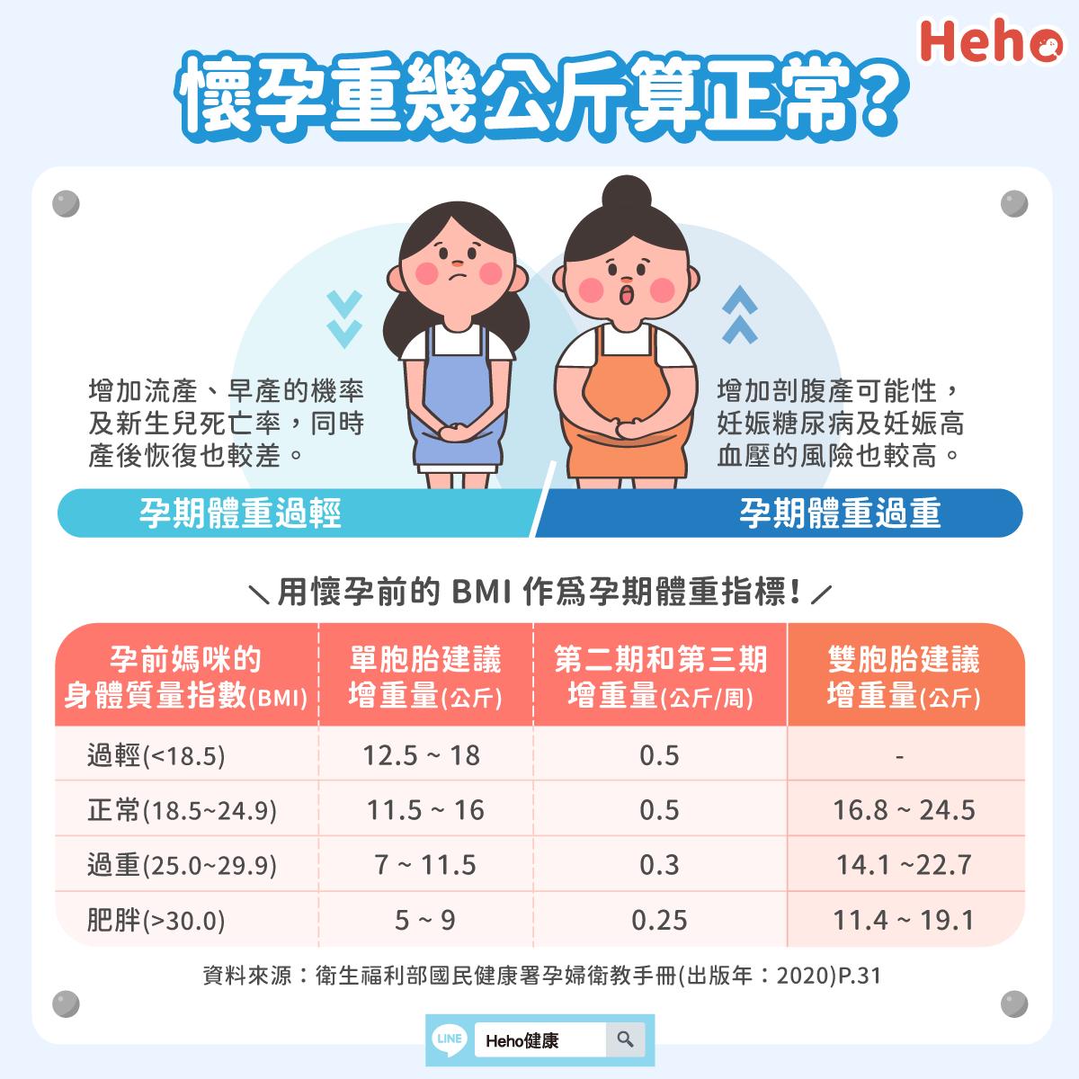 懷孕體重增加多少算正常?適度調控更好孕!